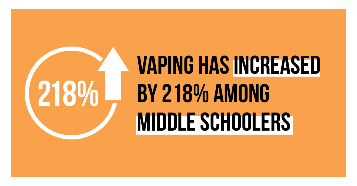 Vaping has increased by 218% among middle schoolers