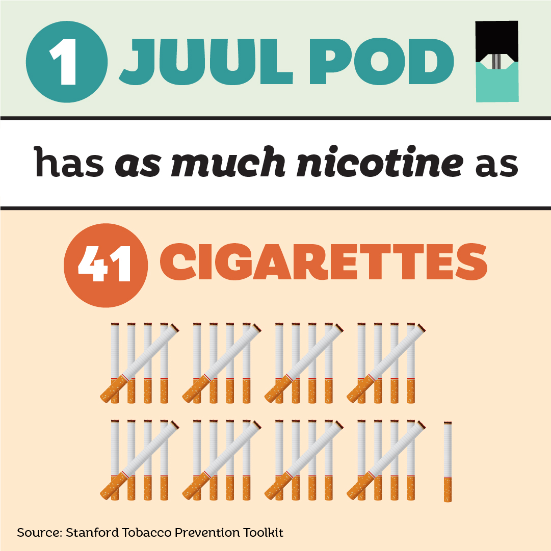 1 JUUL pod has as much nicotine as 41 cigarettes