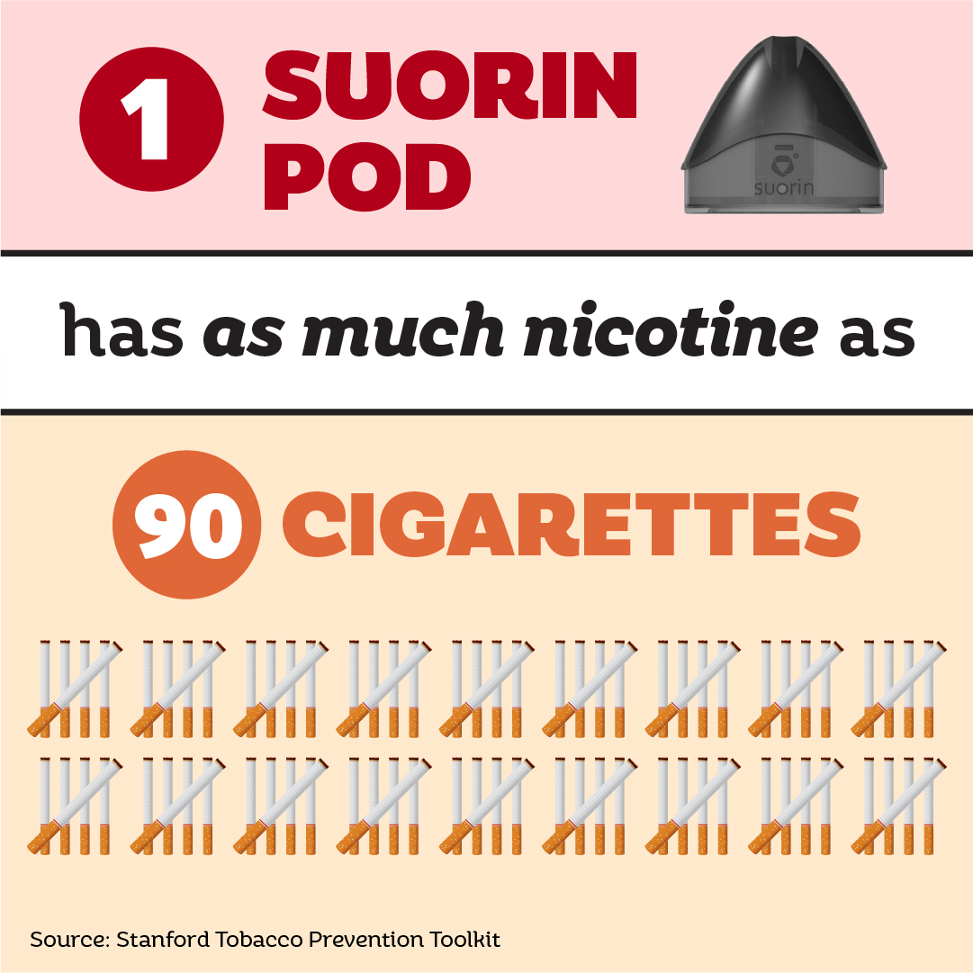 1 Suorin Pod has as much nicotine as 90 cigarettes